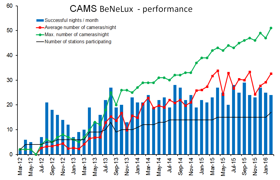 Performance CAMS@Benelux in February 2016