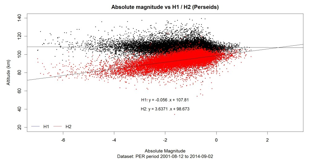 abs_magnitude_vs_h1_h2_reg_PER_ALL