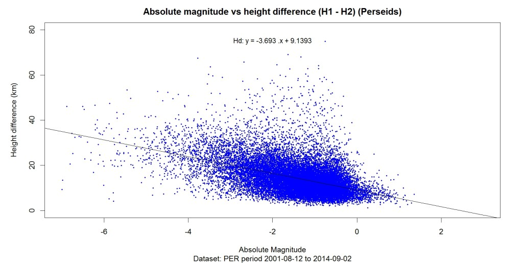 abs_magnitude_vs_h_diff_reg_PER_ALL