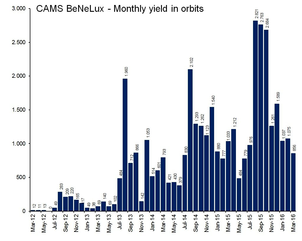 Figure 2 shows the number of orbits collected per month.