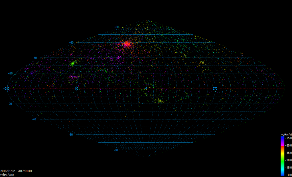 Figure 2: Radiants of all multi-station meteors registered by CEMeNt stations in 2016 (9 884 orbits). Hammer projection in equatorial coordinates is used.