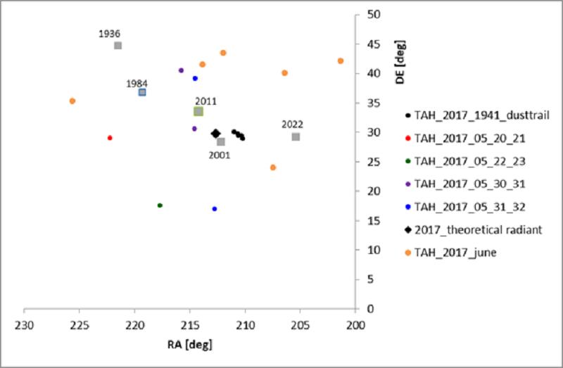 Tau Herculids in 2017 observed by CAMS