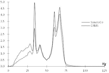 Figure 2 – Geocentric velocity distribution in percentage.