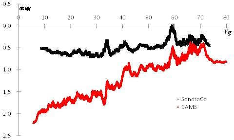 Figure 3 – Magnitude dependence on Vg.