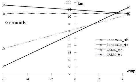 Figure 4 – Comparison of meteor trail length.