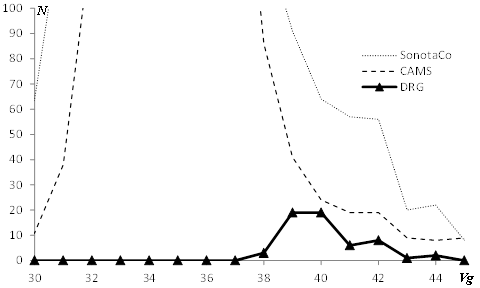 Figure 6 – Velocity distribution of GEM and DRG.