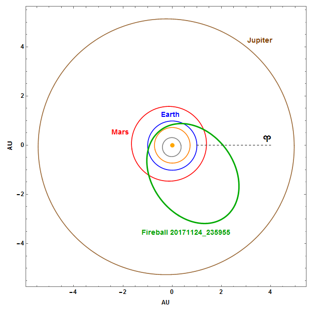 Fig. 9: Projection of the fireball 20171124_235955 orbit in the Solar System, including the effect of deceleration. Author: Jakub Koukal