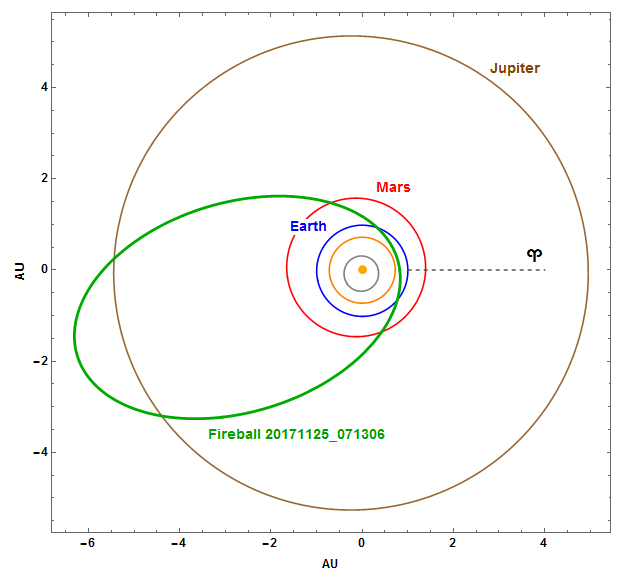 Fig. 11: Projection of the fireball 20171125_071306 orbit in the Solar System, including the effect of deceleration. Author: Jakub Koukal