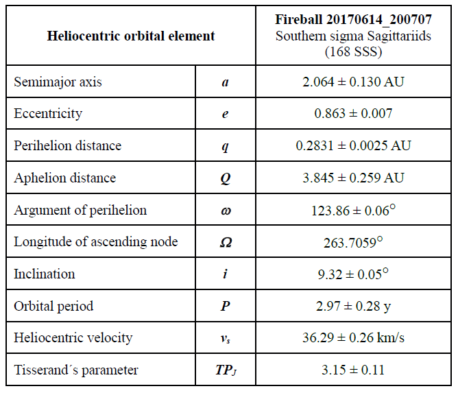 Table 1 - Heliocentric orbital elements (J2000.0) of the fireball 20170614_200707, calculated using software UFOOrbit (SonotaCo 2009), the effect of deceleration is considered in the calculation. Author: Jakub Koukal