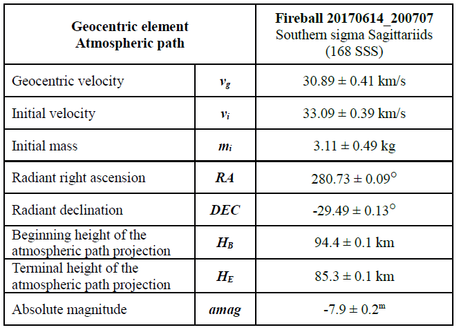 Table 2 - Geocentric radiant, geocentric velocity, beginning and terminal height of the fireball 20170614_200707, calculated using software UFOOrbit (SonotaCo 2009), the effect of deceleration is considered in the calculation. Author: Jakub Koukal