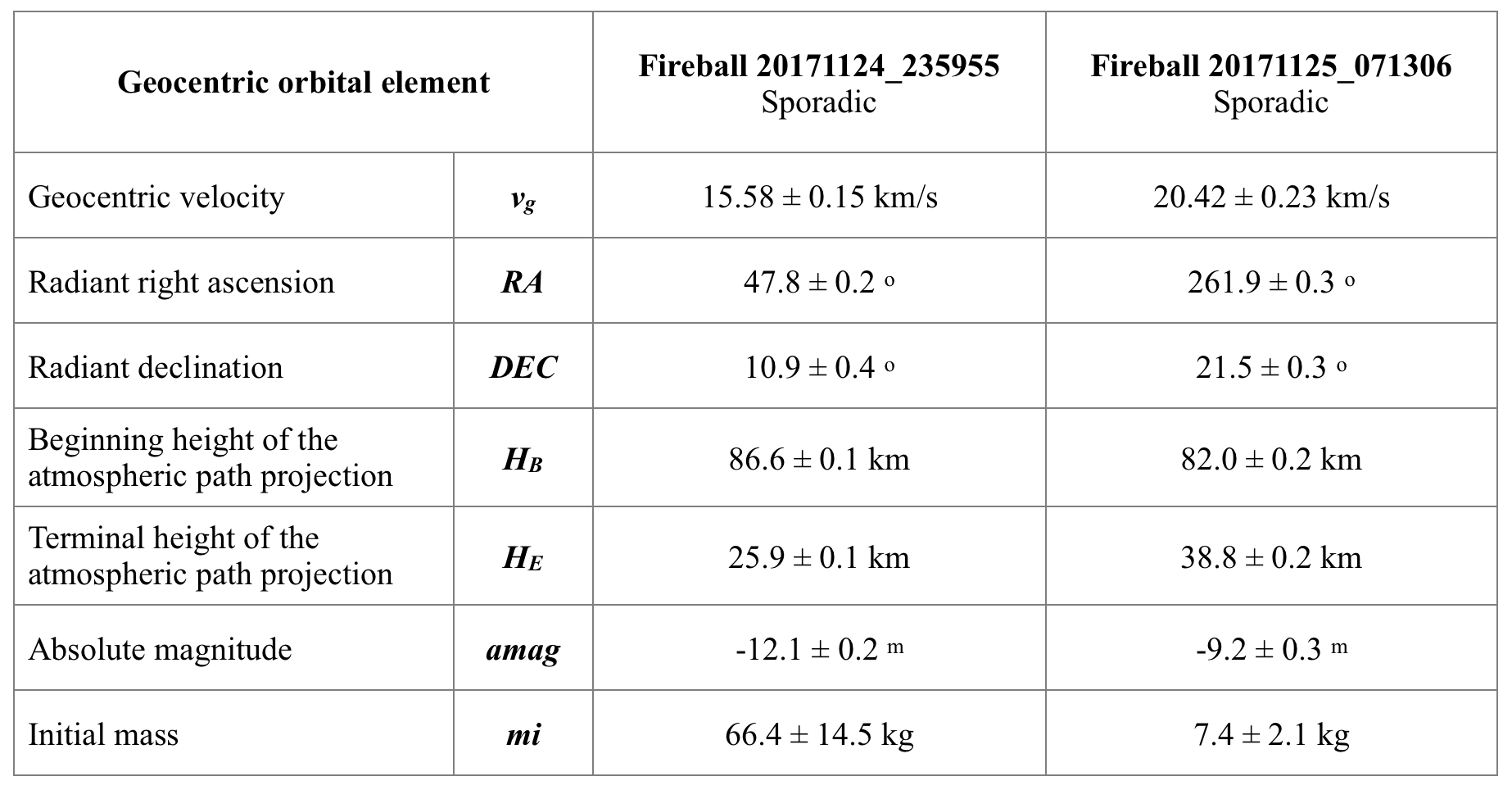 Tab. 2: Geocentric radiant, geocentric velocity, beginning and terminal height of fireballs, calculated using software UFOOrbit (SonotaCo 2009), the effect of deceleration is considered in the calculation.