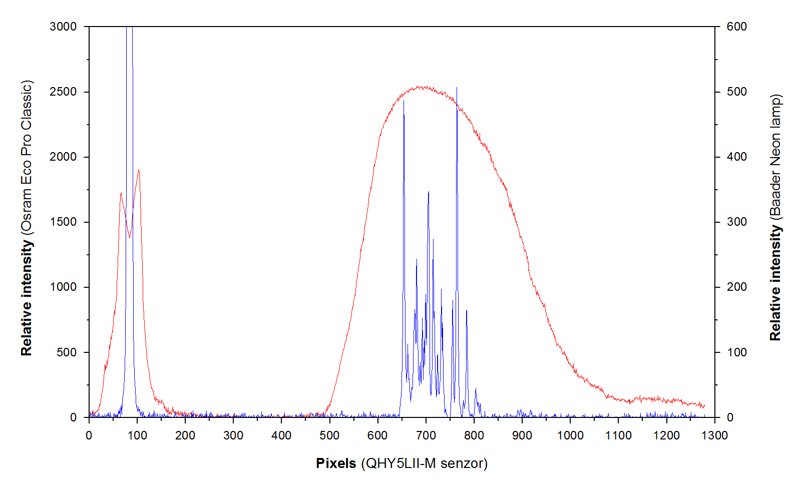 Raw (uncalibrated) curves from calibration sources measurement - Osram Eco Pro Classic 20W (y- axis calibration, marked in red) and Baader calibration neon lamp (x-axis calibration, marked in blue). Measurement was performed by the spectrograph QHY5L-IIM, on the y-axis of the graph is the intensity of the spectrum (relative units) and on the x-axis are pixels of the spectrograph sensor.