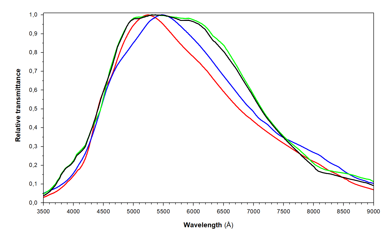 The calibration curve of the relative transmittance of the spectrographs. The calibration curves of the following spectrographs are shown: Watec 902 H2 Ultimate (marked in green), VE 6047 EF/OSD (marked in black), QHY5L-IIM (marked in red), PointGrey Grasshoper3 GS3-U3-32S4M-C (marked in blue). On the y-axis of the graph is the spectrograph relative transmittance (relative units) and on the x-axis is wavelength (Å).
