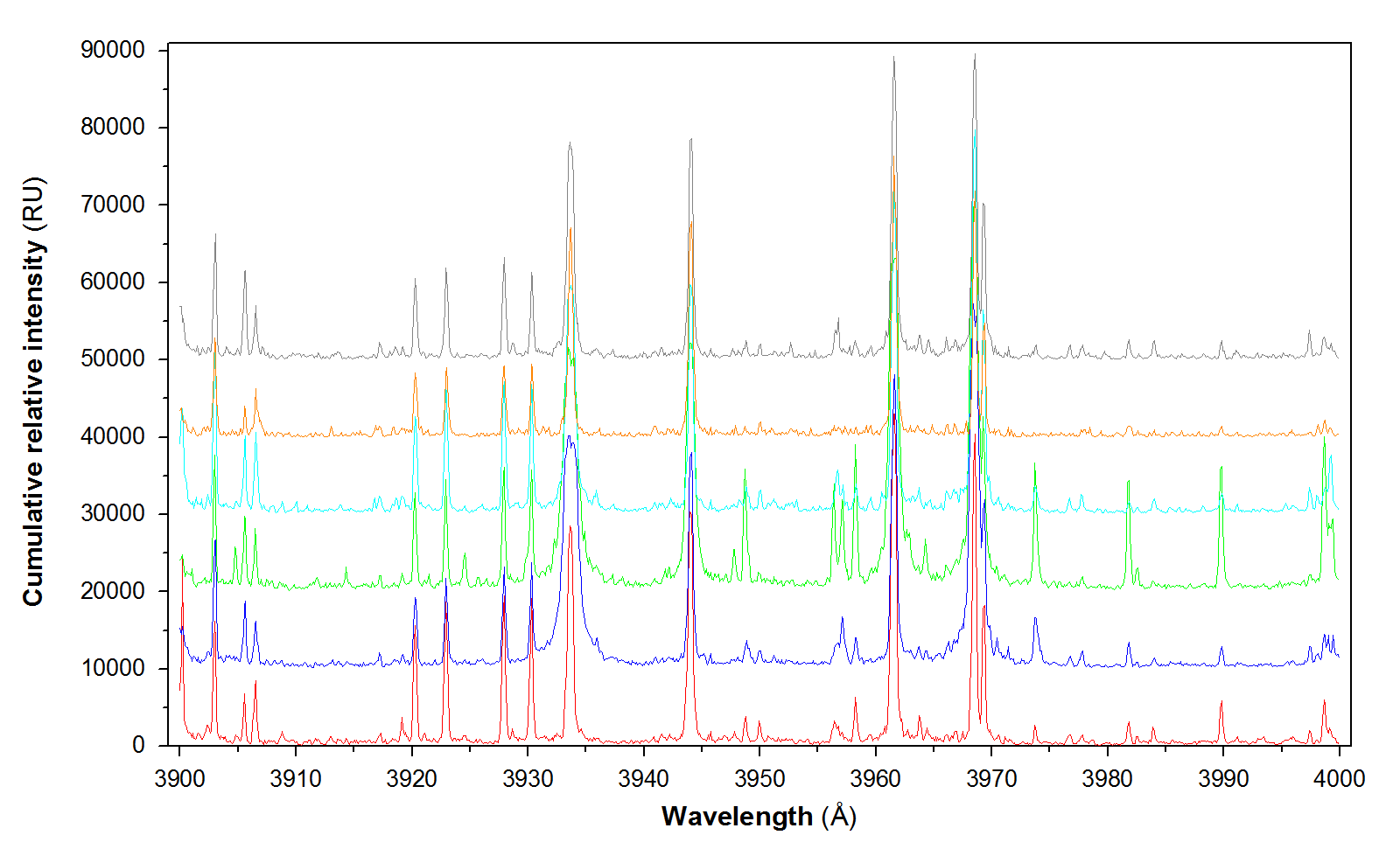 Sample analysis of meteoroid plasma using Lambda Physik (ArF) excimer laser and high resolution Echelle spectrograph. Measurement in the range between 3900 and 4000 Å contains the following meteorite samples: Dhofar 1709 (LL ordinary chondrite, marked in red), Dhofar 1764 (CV carbonaceous chondrite, marked in blue), JAH 804 (HED eucrite, marked in green), JAH 815 (CO carbonaceous chondrite, marked in light blue), Porangaba (L ordinary chondrite, marked in orange), NWA 8212 (H ordinary chondrite, marked in grey).