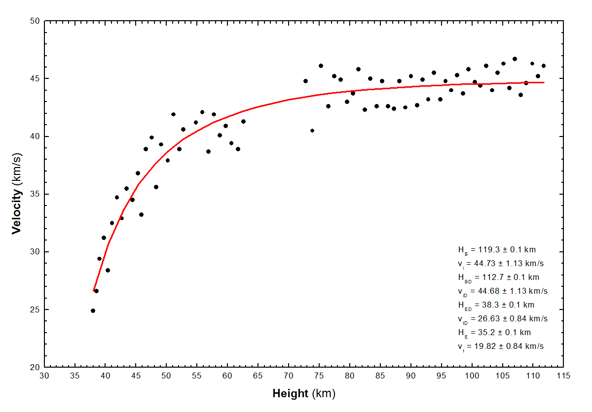 Fig. 5: Deceleration course of the fireball 20160317_031654 from Clanfield NW station. Author: Jakub Koukal.