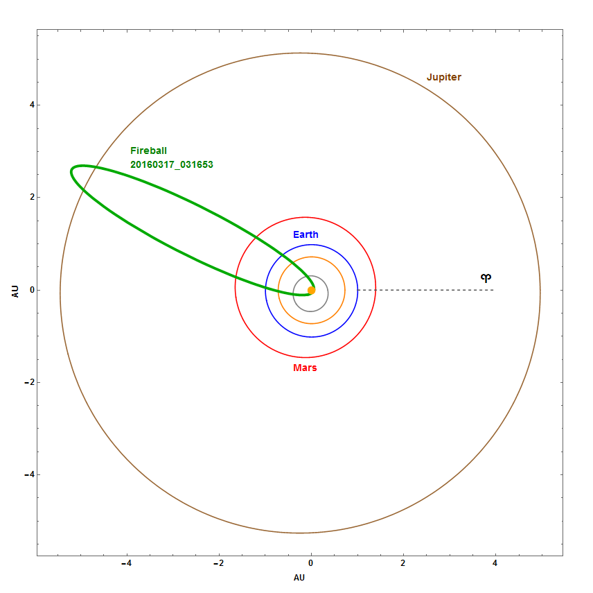 Fig. 4: Projection of the fireball 20160317_031654 orbit in the Solar System, including the effect of deceleration (polar coordinates system). Author: Jakub Koukal.