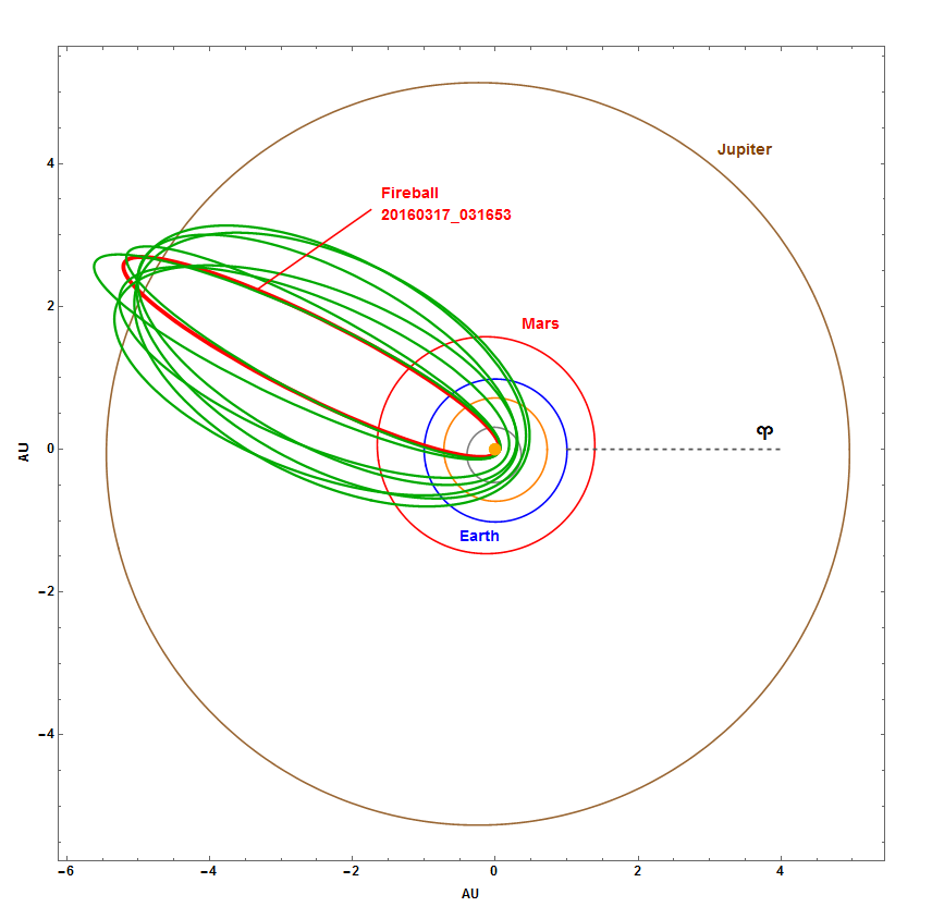 Fig. 8: Projection of the meteoroid orbits (reverse integration) in the Solar System with an interval of 500 years (polar coordinates system).