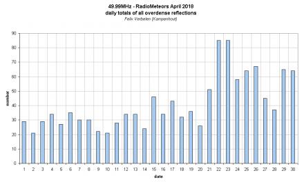 Radiometeors April 2018