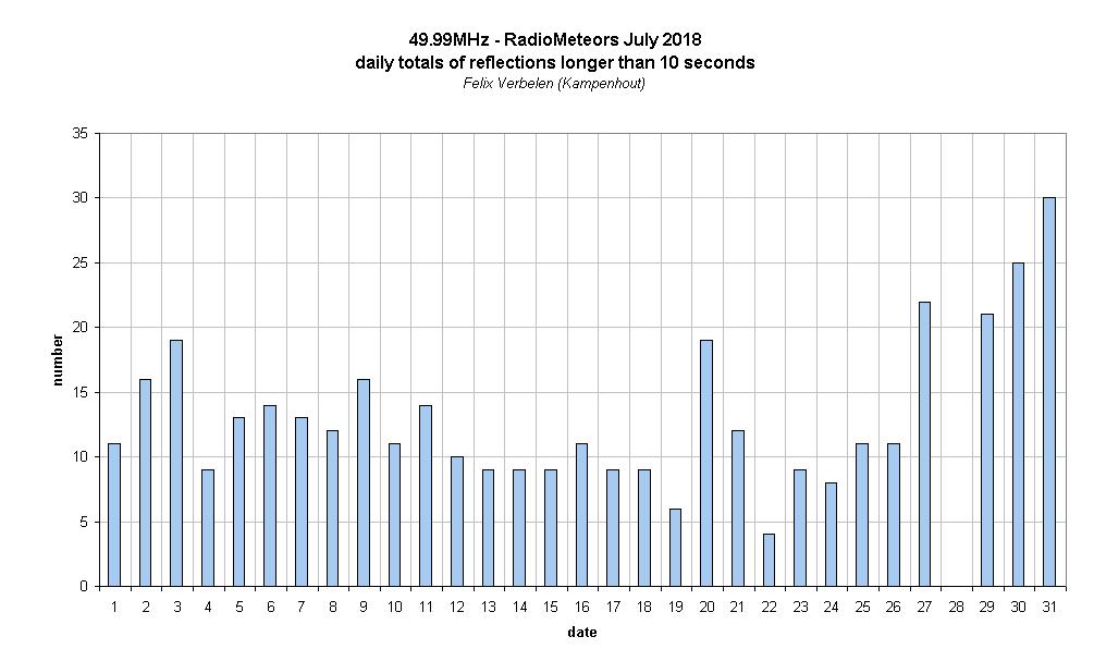Radio Meteors July 2018