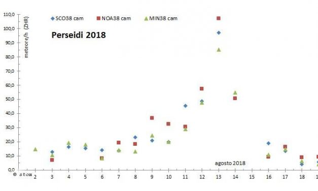 Perseids 2018 report from Northern Italy