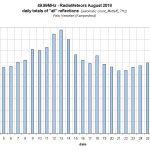 Radio Meteors August 2018