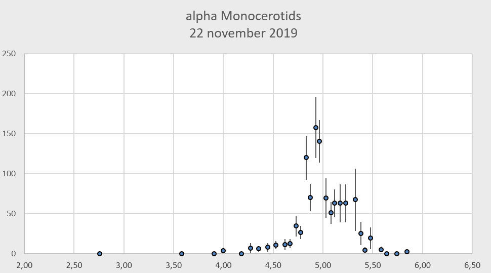The alpha Monocerotid outburst of 22 November 2019: an analysis of the visual data