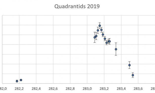 The Quadrantids in 2019: a great show