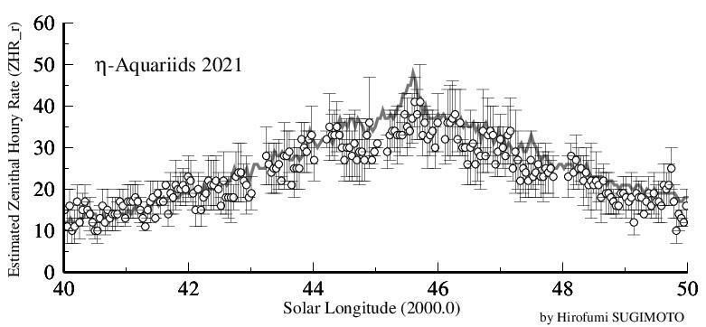 eta-Aquariids 2021 (ZHR_r)