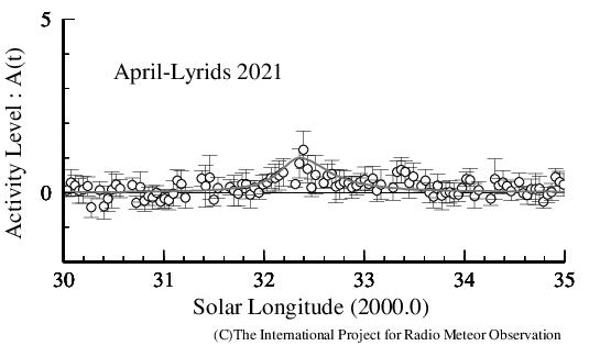 April-Lyrids 2021