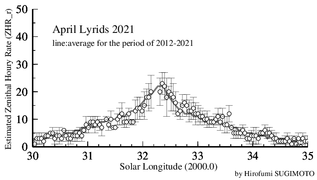 April Lyrids 2021 (ZHR_r)