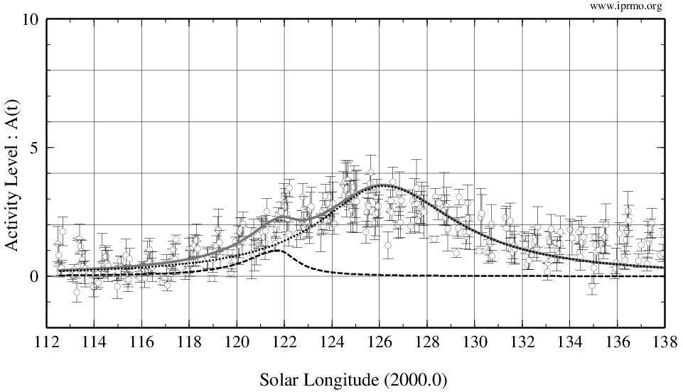 Estimated components of delta-Aquariids 2021