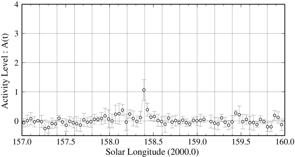 Figure 1 – Activity Level Index of Aurigids 2021.