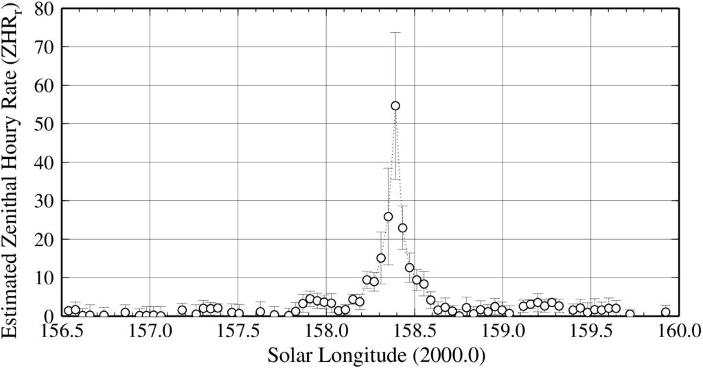 Estimated ZHRr of Aurigids 2021.