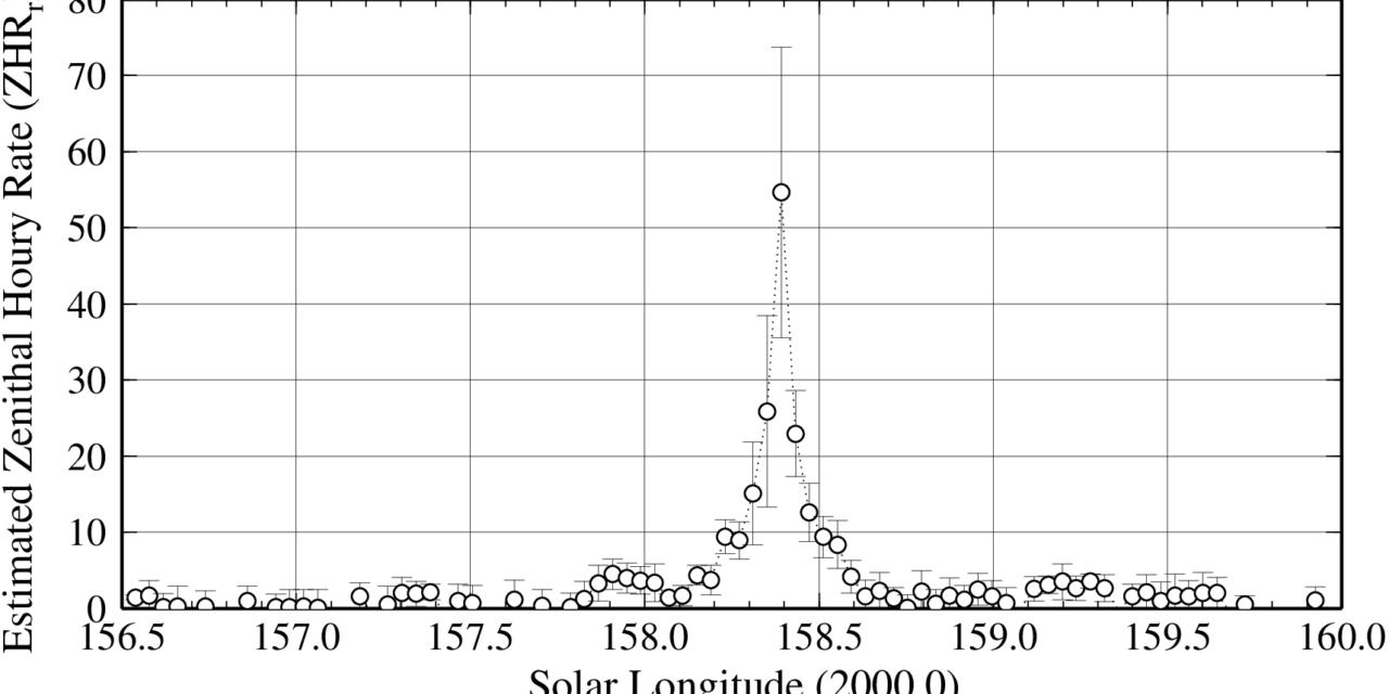 Aurigids (AUR#00206) 2021 using worldwide radio meteor observations
