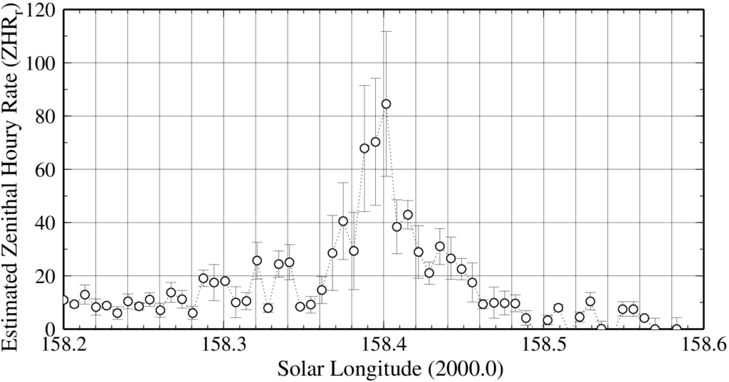 Figure 3 – A more detailed Aurigids estimated ZHRr profile using Japanese radio meteor obserevers.