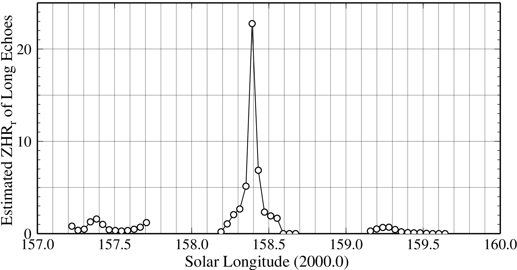 Figure 5 – Estimated ZHRr of Long Echoes.