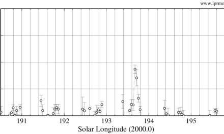 Arids 2021 using worldwide radio meteor observations